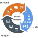 Inbound marketing: What is inbound marketing