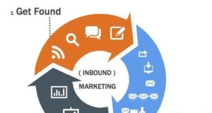 Inbound marketing: What is inbound marketing
