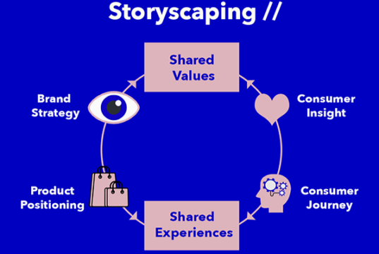 Storyscaping Marketing Strategy