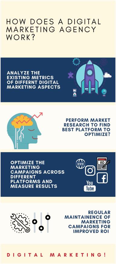 How Does A Digital Marketing Agency Work?